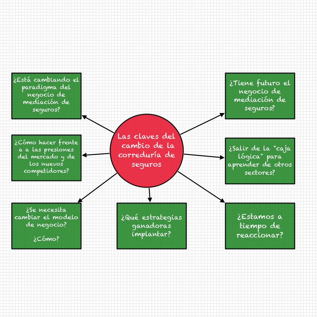 Las claves del nuevo modelo de correduria
